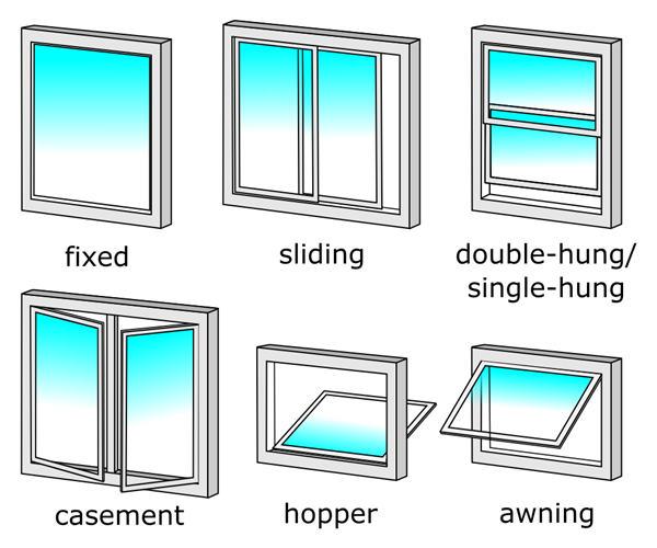 6种常见断桥铝门窗类型
